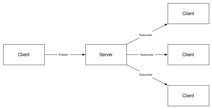 MQTT Pub/Sub Model