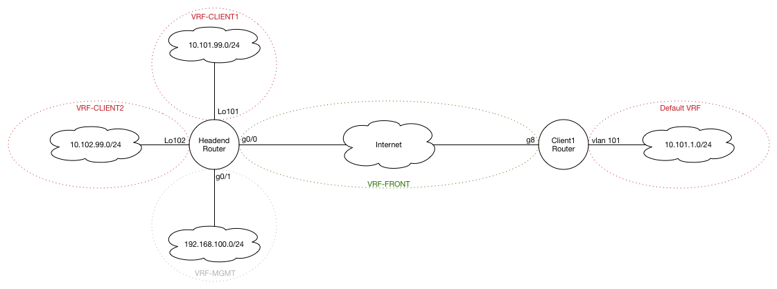VRF Diagram